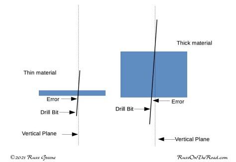 Illustration of drill angle error