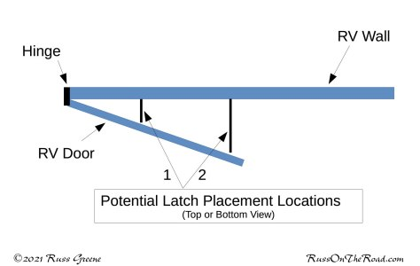 Latch Placement Options